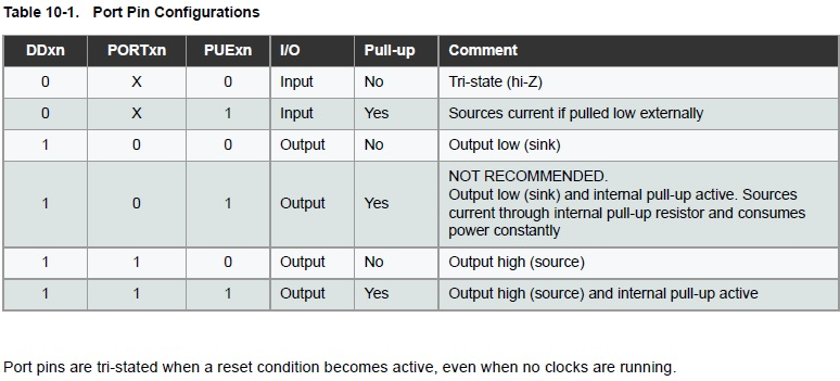 Posibles configuraciones de un pin digital de entrada/salida.