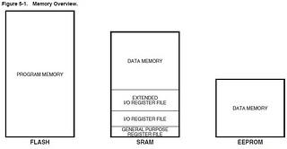 3  Microcontroller memory and peripherals  | eleCrab
