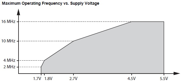 Maximum frequency of the external clock vs supply voltage. ATtiny841