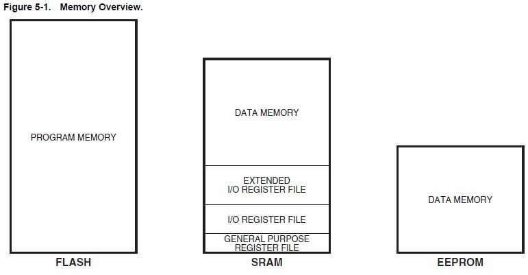 ATtiny841 memory types