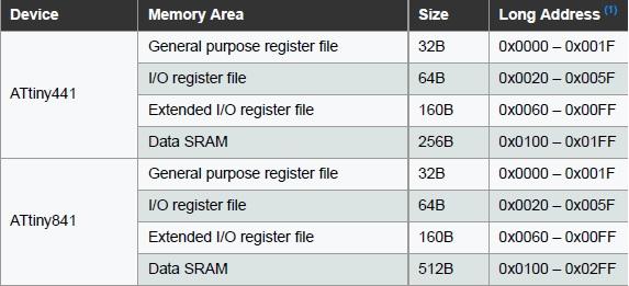 ATtiny841 SRAM Memory